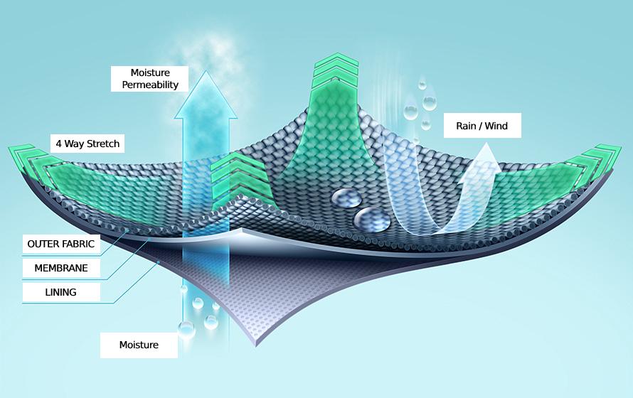 Il tessuto elasticizzato a 4 vie si estende in 4 direzioni, consente il passaggio dell'umidità e respinge la pioggia e il vento.