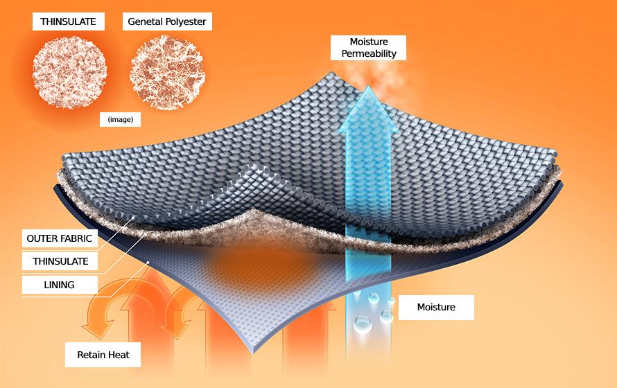 Erläuterung, dass die Thinsulate-Schicht Feuchtigkeit durchlässt und Wärme speichert