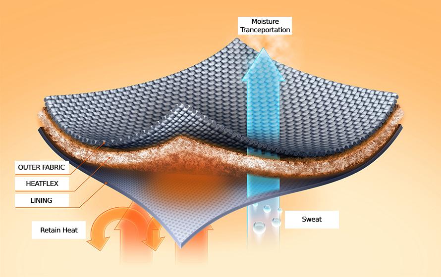 Disegno esplicativo che lo strato Heatflex consente il passaggio dell'umidità e trattiene il calore