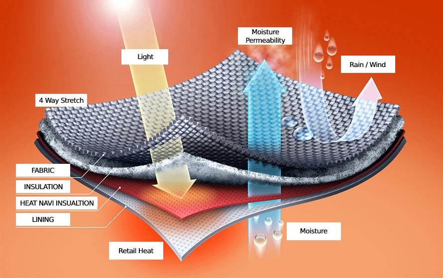 Erläuterung, dass die Schicht von Heat Navi Feuchtigkeit durchlässt und das Sonnenlicht isoliert
