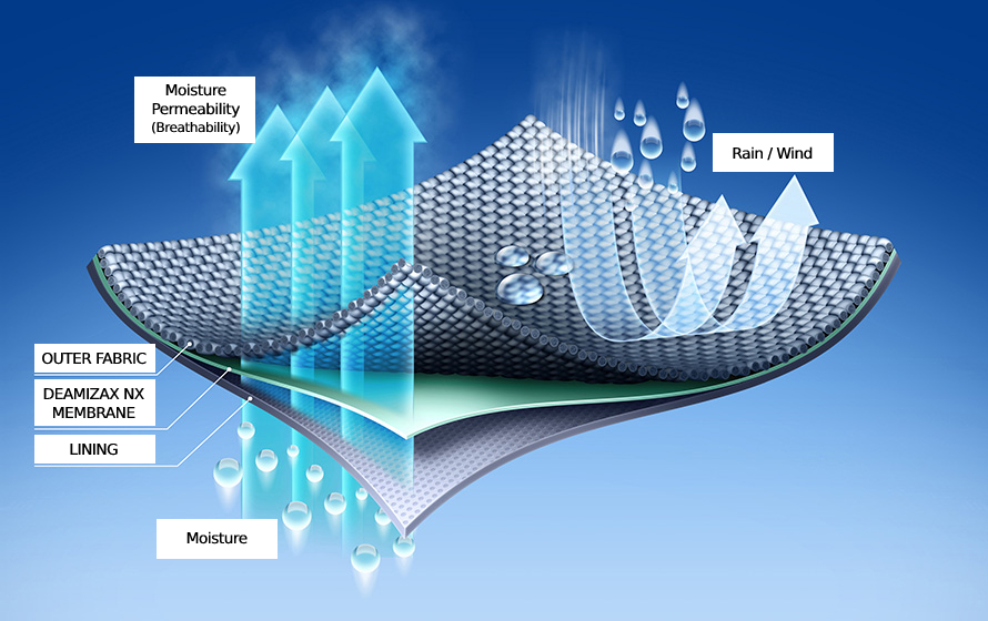 Dermizax-Stoff lässt viel Feuchtigkeit verdunsten und weist Regen und Wind stark ab.